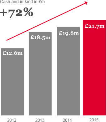 Cash and in-kind in £m (+72%) : 2012 - £12.6m, 2013 - £18.5m, 2014 - £19.6m, 2015 - £21.7m